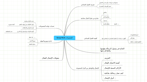 Mind Map: Group Work المجموعات