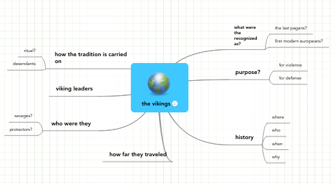 Mind Map: the vikings