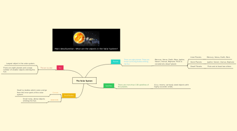 The Solar System Example MindMeister - Solar system mind map