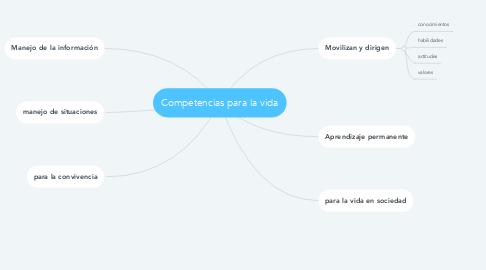 Mind Map: Competencias para la vida