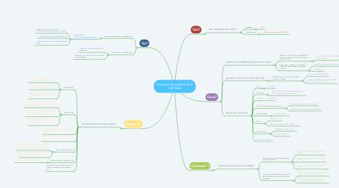 Mind Map: Les outils de création d'un site Web
