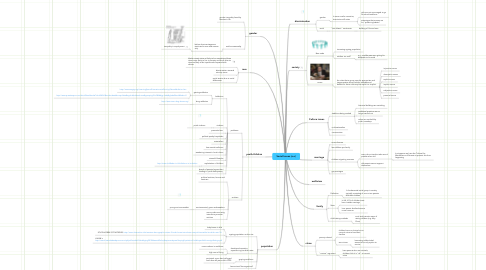 Mind Map: Social Issues (o.o)