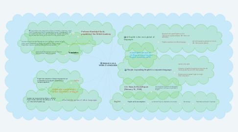 Mind Map: ENGLISH AS A WORLD LANGUAGE