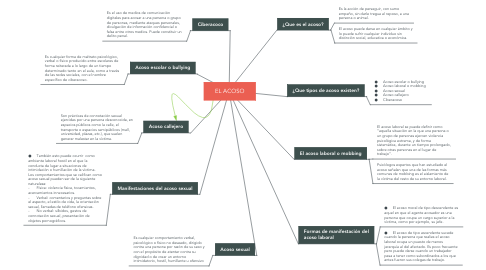 Mind Map: EL ACOSO