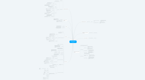 Mind Map: CONCEPTOS JURÍDICOS BÁSICOS SOBRE EL DERECHO