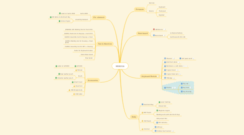 Mind Map: MKB316
