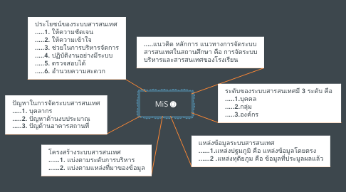 Mind Map: MiS