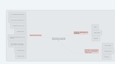 Mind Map: Домострой как источник знаний жизни людей XVI в.