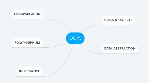 Mind Map: OOPS