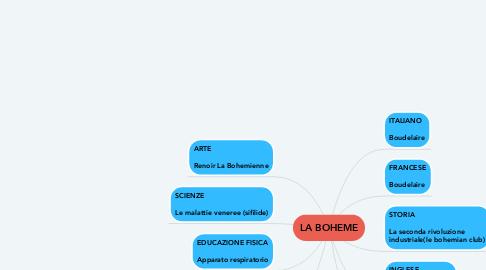 Mind Map: LA BOHEME