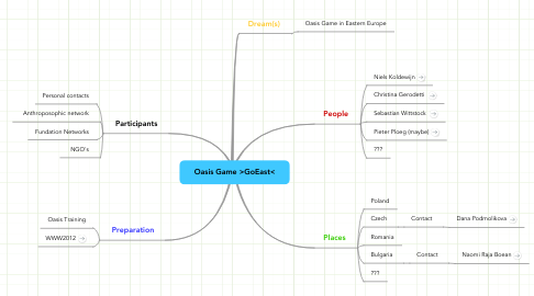 Mind Map: Oasis Game >GoEast<