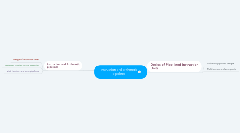 Mind Map: Instruction and arithmetic pipelines