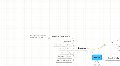 Mind Map: Module