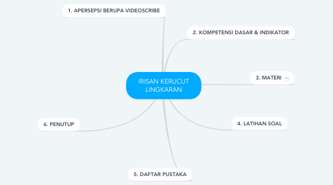 Mind Map: IRISAN KERUCUT LINGKARAN