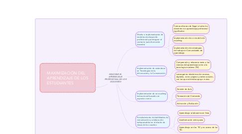 Mind Map: MEJORAR EL APRENDIZAJE PROFESIONAL DE LOS DOCENTES