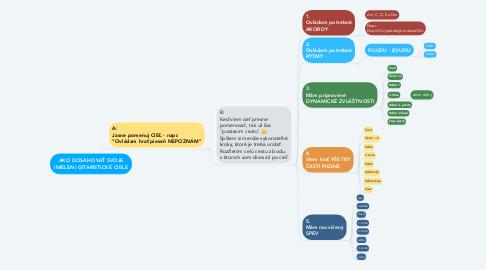 Mind Map: AKO DOSAHOVAŤ SVOJE (NIELEN) GITARISTICKÉ CIELE