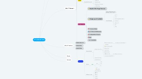 Mind Map: 01 PLANO DE VIDA