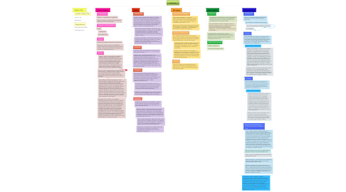 Mind Map: Land Law