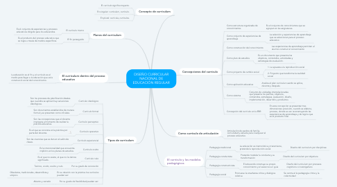 Mind Map: DISEÑO CURRICULAR NACIONAL DE EDUCACIÓN REGULAR