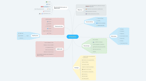 Mind Map: El Rotafolio