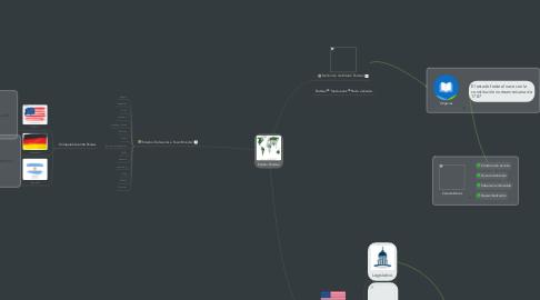 Mind Map: Estado Federal