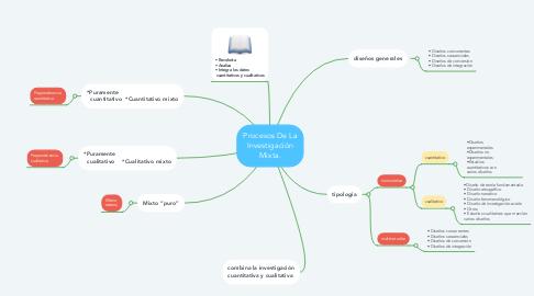 Mind Map: Procesos De La Investigación Mixta.