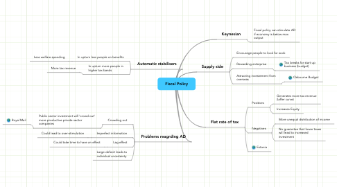 Mind Map: Fiscal Policy