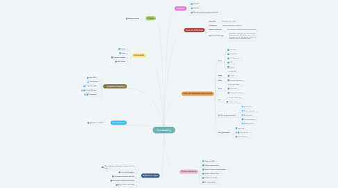 Mind Map: Fact-checking