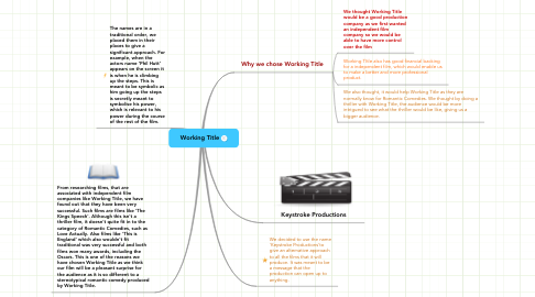 Mind Map: Working Title