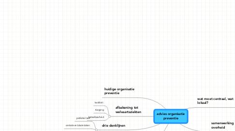 Mind Map: advies organisatiepreventie