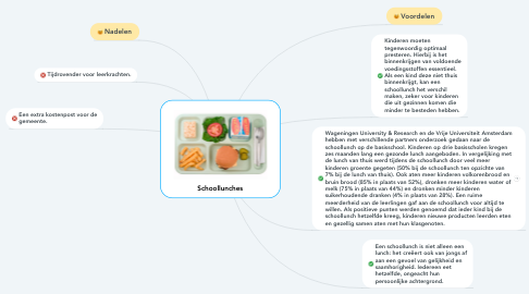 Mind Map: Schoollunches