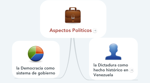 Mind Map: Aspectos Políticos
