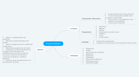Mind Map: Proyecto de Robótica