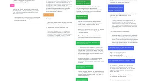 """Mind Map: """"Manejo de la ética  profesional en la empresa  y los negocios"""""""