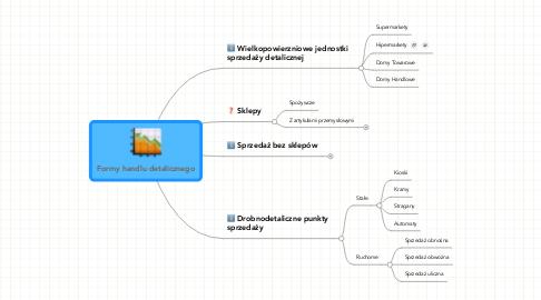 Mind Map: Formy handlu detalicznego