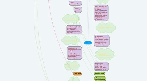 Mind Map: antibiotics