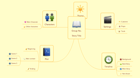 Mind Map: Group No.  Story Title