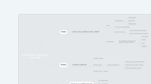 Mind Map: QUESTIONE DI SCELTE E DI EQUILIBRIO