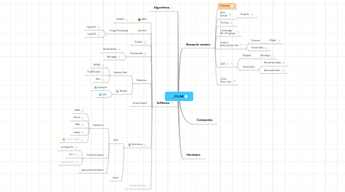 Mind Map: CV/AR
