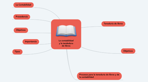 Mind Map: La contabilidad y la tendedura de libros