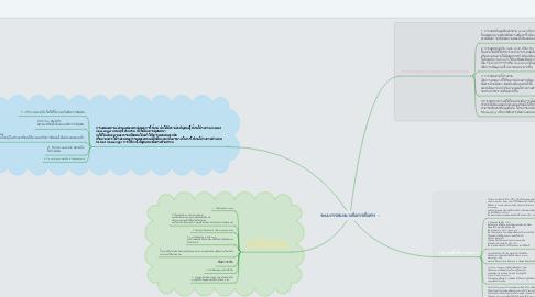 Mind Map: ระบบการสนทนาเพื่อการสื่อสาร