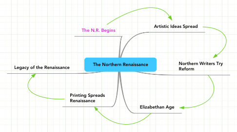 Mind Map: The Northern Renaissance