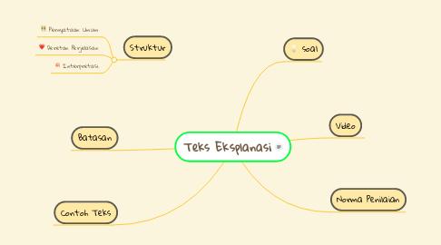Mind Map: Teks Eksplanasi