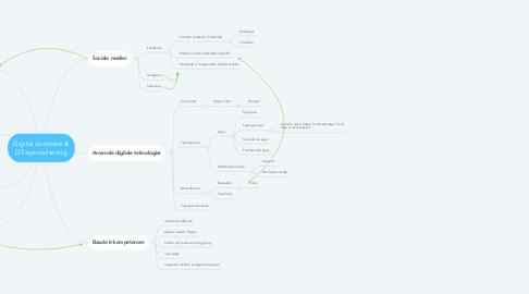 Mind Map: Digital dannelse & DT-specialisering