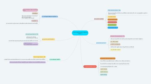 Mind Map: ประเภทของระบบสารสนเทศ (กลุ่ม 5 )