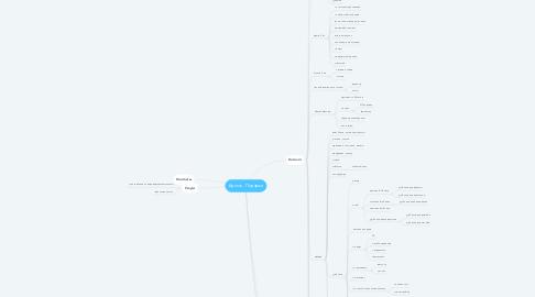 Mind Map: Адмос - Подарки