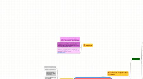 Mind Map: SYNDROM NIEADEKWATNYCH OSIĄGNIĘĆSZKOLNYCH