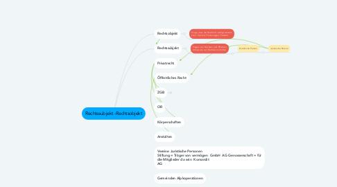 Mind Map: Rechtssubjekt -Rechtsobjekt