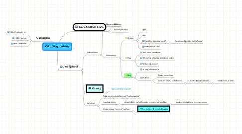 Mind Map: YVI:n Ningin esittely