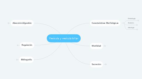 Mind Map: Vesícula y vesícula biliar